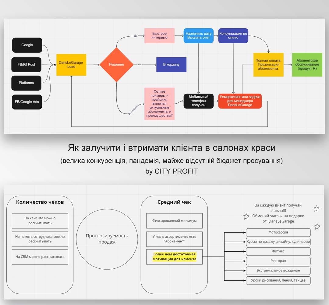 Складання бізнес плану. Автоматизация продаж и маркетинга. Киев