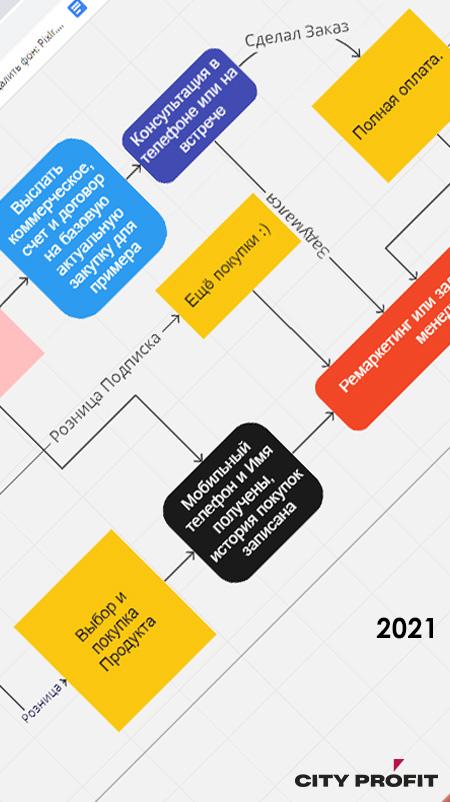 Автоматизация Бизнес Процессов , Бизнес План Заказать (Киев, Украина) since 2009 cityprofit.com.ua